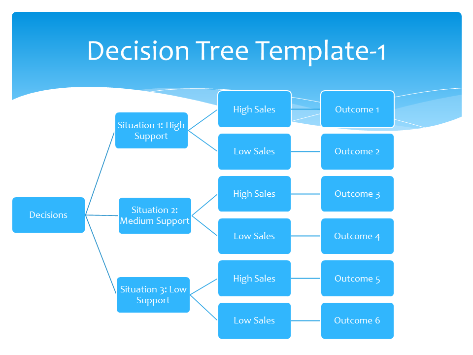 free decision tree template decision tree template strategic planning and marketing
